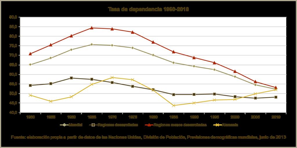 Tasa de dependencia 1950-2010