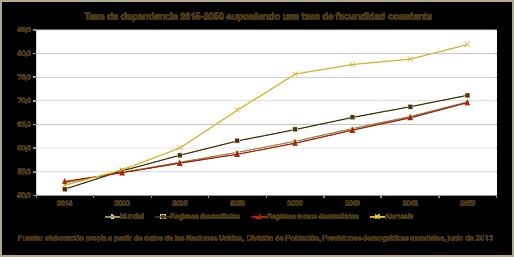 Gráfico - Tasa de dependencia 2015-2050 suponiendo una tasa de fecundidad constante