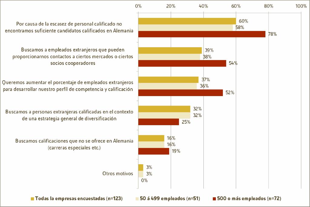 Motivos - para la contratación de empleados cualificados extranjeros