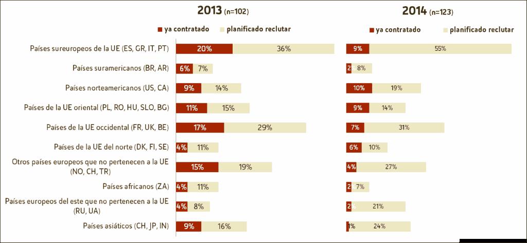 Países de origen - empleados cualificados extranjeros